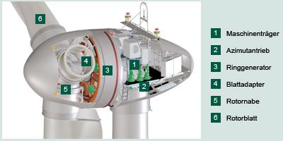 Gondelquerschnitt E-82 / 2.300 kW / Grafik: Enercon