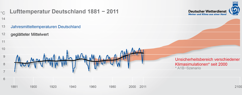 Lufttemperatur Deutschland 1881-2011, Quelle: DWD