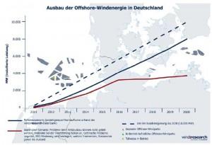 Abbildung 1: Ausbau der Offshore-Windenergie in Deutschland im Referenz- und im Worst-case-Szenario (Quelle: wind:research)