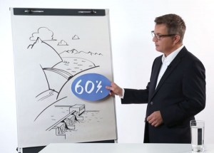 Wasserkraft produziert 60% des schweizer Stroms