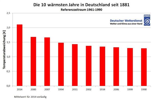 Die bislang 10 wärmsten Jahre in Deutschland - Abweichung der Jahresmitteltemperatur in Grad vom Referenzwert Quelle: DWD