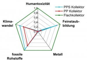 Ökologischer Fingerabdruck im Vergleich: Die Werte von extrudierten Polymerkollektoren liegen in allen Kategorien unter denen für herkömmliche Kollektoren mit Aluminium-Kupfer-Absorber. ©Fraunhofer ISE