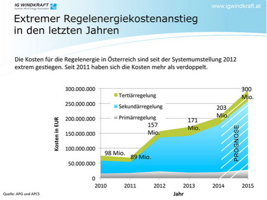 PA Regelenergiekosten Statistiken (PDF) / IG Windkraft