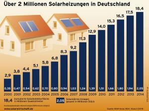Pressebild: BSW Solar