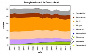 Die Windenergie beispielsweise deckt kaum mehr als ein Prozent des Energiebedarfs ab. / Pressebild: Uni Heidelberg