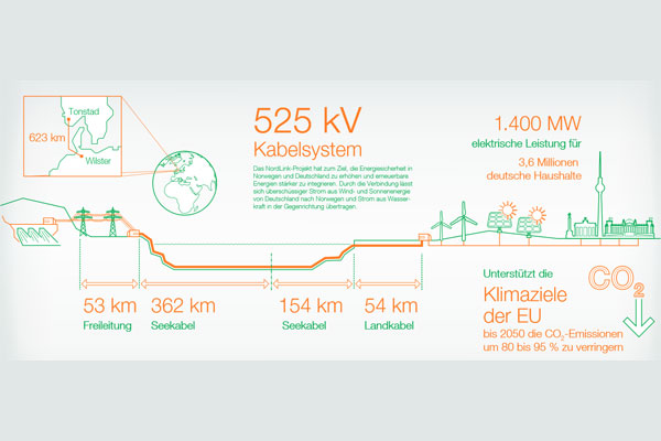 ABB enables Europe's longest HVDC link: NordLink / Grafik: ABB