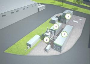 """Abbildung: Demonstrationsanlage """"BioPower2Gas"""" (1) PEM Elektrolyseur (400 kW) von Schmack Carbotech, Viessmann Group (2) Biologische Methanisierung, Separater Druckbehälter (3) Verfahrenstechnischer Container: Pumpen, Behälter, Gasanalytik, Temperiersystem (4) Steuerungstechnischer Container: Steuerung, Mess- und Regeltechnik."""