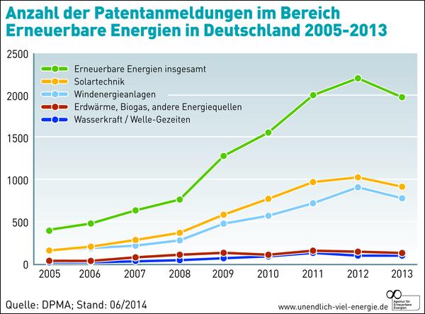 AEE Patentanmeldungen Erneuerbare Energien / Grafik: AEE