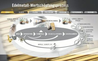 Edelmetallkreislauf: Durch die enge Verzahnung von Handel, Recycling und Produktion kann Heraeus seinen Kunden einen ununterbrochenen Wertstoffkreislauf anbieten. Quelle: Heraeus