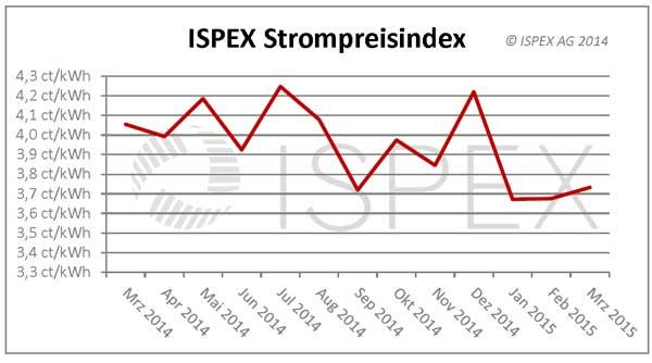 Grafik: ISPEX AG