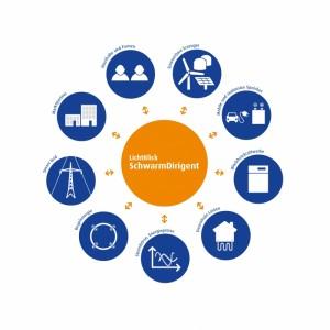 Über die IT-Plattform SchwarmDirigent bietet LichtBlick als erster Anbieter Strom aus Mini-Kraftwerken zu Stabilisierung der Stromnetze / Pressebild: