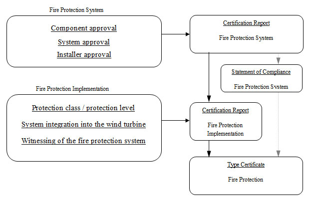 Abbildung: Structure of the certification of the fire protection system by DNV GL