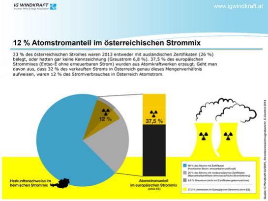 Noch immer 12 % Atomstrom in österreichischen Stromnetzen / Pressebild: IG Windkraft