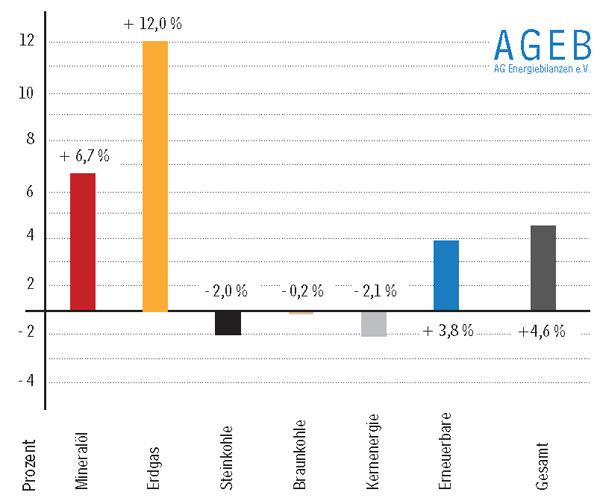 Berlin/Köln - Der Verbrauch an Primärenergieträgern stieg in Deutschland im 1. Quartal 2015 nach vorläufigen Berechnungen der Arbeitsgemeinschaft Energiebilanzen um 4,6 Prozent auf 3.700 Petajoule (PJ) beziehungsweise 126,2 Millionen Tonnen Steinkohleneinheiten (Mio. t SKE). Quelle: Arbeitsgemeinschaft Energiebilanzen