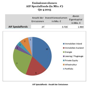 http://www.dextrogroup.de/images/stories/articles/PM%20-%20Emissionst%C3%A4tigkeit%20bei%20AIF%20zieht%20an.pdf