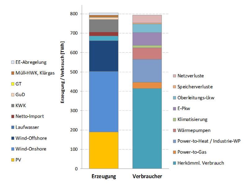 Darstellung des Basisszenarios – Strombilanz 2050: Durch eine hohe direkte Stromnutzung im Verkehr kann die benötigte EE-Leistung begrenzt werden. / Fraunhofer IWES