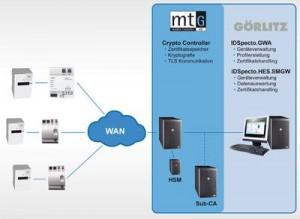 Die GÖRLITZ AG kooperiert mit der media transfer AG (mtG) / Pressebild