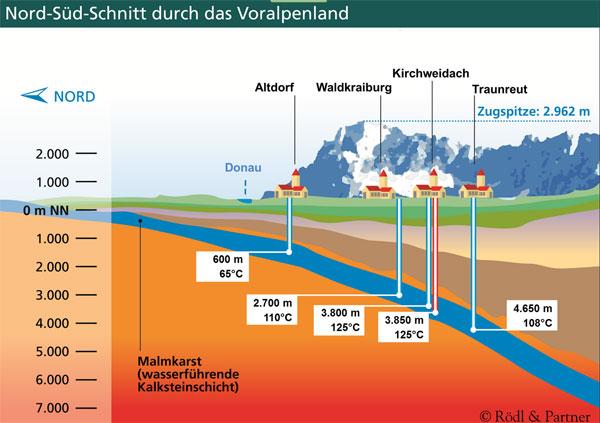 Grafik zum Geothermie- und Fernwärmeprojekt Kirchweidach / Rödl & Partner und die Kirchweidacher Energie GmbH