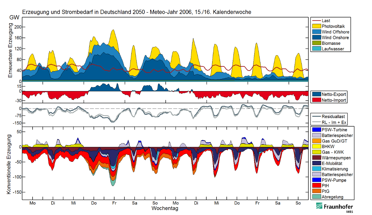Erzeugung und Strombedarf in Deutschland 2050 - Meteo-Jahr 2006, 15./16. Kalenderwoche © Fraunhofer IWES