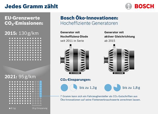 EU erkennt zwei neue Technologien für Bosch-Generatoren als Öko-Innovationen an