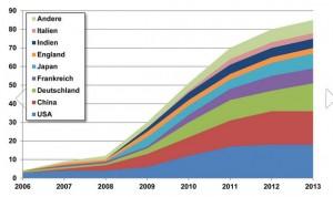 E-Modelle nach Herstellerland / Pressebild: DLR