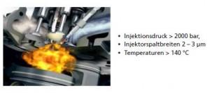 Der Einspritzvorgang; Hochpräzise Einspritzung ist Voraussetzung für eine gute Performance (Bildquelle: Bosch)