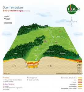Bildunterschrift - IMG Geothermie im Oberrheingraben:  An der Ostseite des Rheins, 20 Kilometer südlich von Mainz, liegt der Tiefe-Erdwärme-Standort Trebur. Mit der geplanten Inbetriebnahme der Anlage 2017 werden Strom und Wärme für mehr als 21.000 Menschen klimafreundlich erzeugt. - Quelle: Forschungsprojekt TIGER