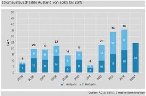 Auswertung der Stromdaten des 1. Halbjahrs 2015 zeigt: Sinkende Strompreise befeuern Nachfrage aus dem Ausland, Erneuerbare verdrängen alte Steinkohle / Grafik: Agora