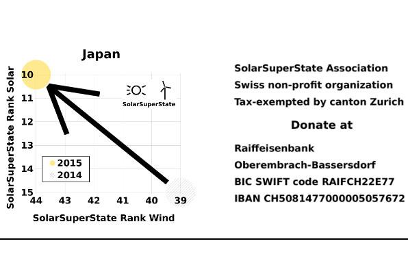 Japan rauf in Solar und runter in Wind bei SolarSuperState-Rangfolge 2015 / Pressebild