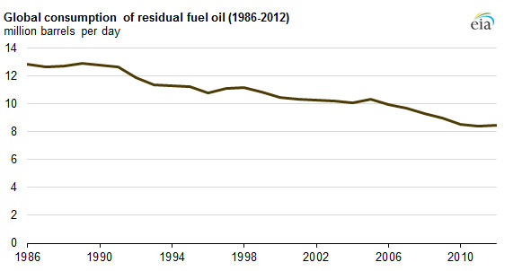 Source: U.S. Energy Information Administration, International Energy Statistics / Pressegrafik