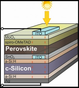 Die Basis der Tandem-Zelle bildet eine Silizium-Heterozelle. Darauf wurde eine sehr dünne Schicht transparentes Zinndioxid abgeschieden, die mit Perowskit (500 nm) sowie dem Lochleitermaterial spiro-OMeTAD (300 nm) bedeckt wurde. Dünnes MO3 dient als Schutzschicht zwischen diesem Lochleiter und der transparenten ITO- Topelektrode. Bild: S. Albrecht / HZB