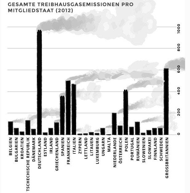 Grafik: Quelle EU