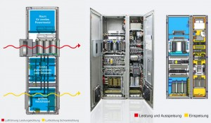 Bildunterschrift 1: Optimierter Aufbau der Knorr Bremse PowerTech Umrichterfamilie für industrielle Anwendungen in Leistungsklassen ab 50 kW.  Bildunterschrift 2: Funktionelle Aufteilung im Frequenzumrichter gewährleistet flexible Einsatzmöglichkeiten rund um die Energieumwandlung.