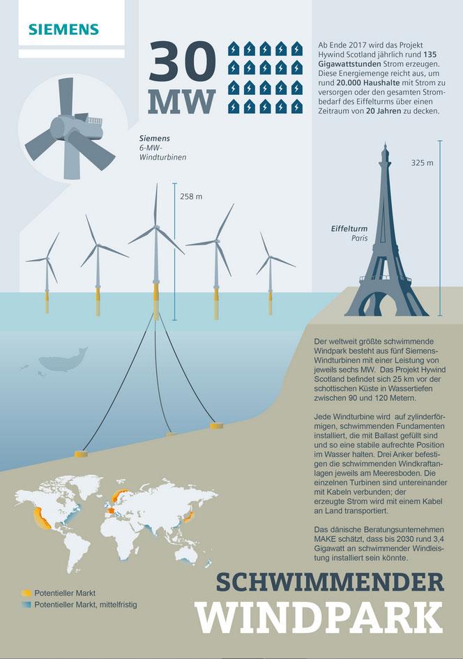 Ab Ende 2017 wird das Projekt Hywind Scotland jährlich rund 135 Gigawattstunden Strom erzeugen. Die Infografik zeigt alles Wissenswerte über den schwimmenden Windpark. / Siemens