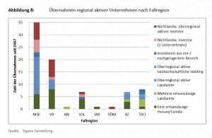Übernahmen regional aktiv er Unternehmen nach Fallregion / Grafik: Thünen-Institut