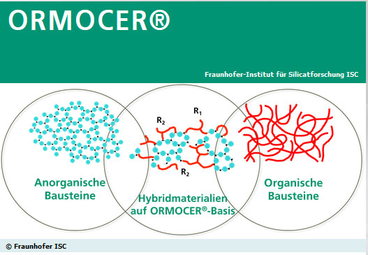 ORMOCER®e : Anorganisch-organische Hybridpolymere (Marke der Fraunhofer-Gesellschaft zur Förderung der angewandten Forschung e.V. München)