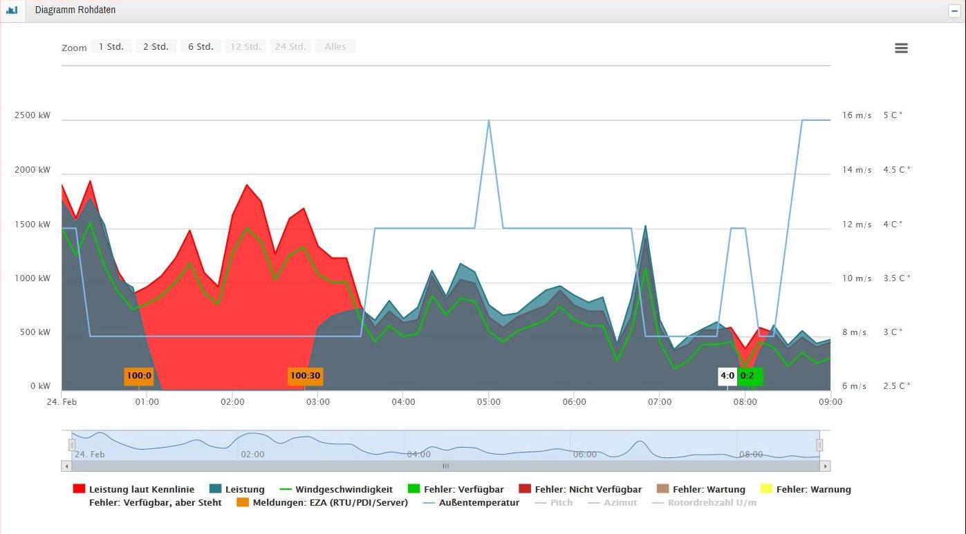 Windleistungs-Rohdaten-Diagramm / Pressebild: BYTE MEE Softwareentwicklung GmbH