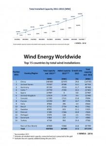 wind energy worldwide
