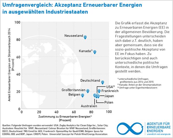 Hohe Akzeptanz für Energiewende in wichtigen Industriestaaten / Pressegrafik: Agentur für Erneuerbare Energien (AEE)