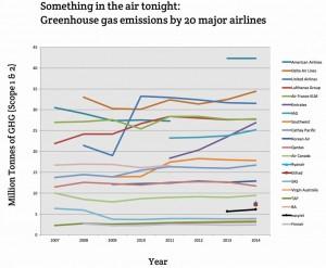 Sauberste Fluggesellschaft in neue Studie, Passagiere können die Emissionen berücksichtigen, wenn sie ihre Reisepläne zu arrangieren / Pressebild: University of Warwick