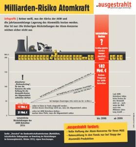 Eine *Infografik* von .ausgestrahlt zur voraussichtlichen Entwicklung der Atom-Rückstellungen bei verschiedenen Zinsszenarien