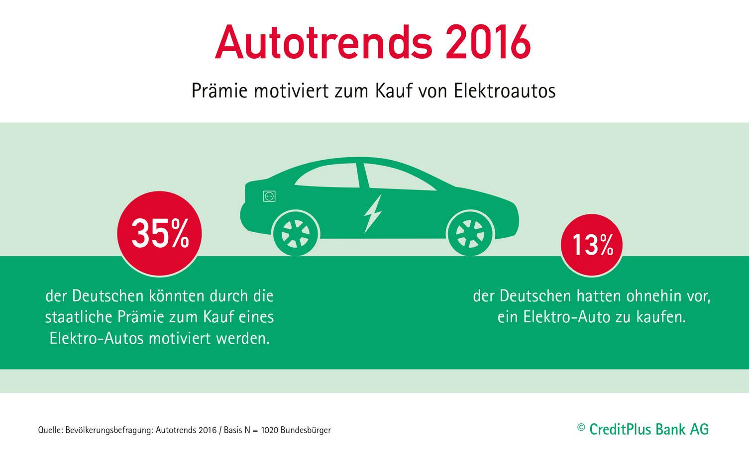 Infografik: Autotrends 2016 der CreditPlus Bank AG