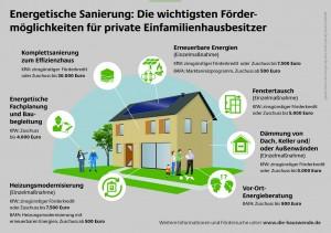 Energetische Sanierung: Die wichtigsten Fördermöglichkeiten für private Einfamilienhausbesitzer / Grafik: dena