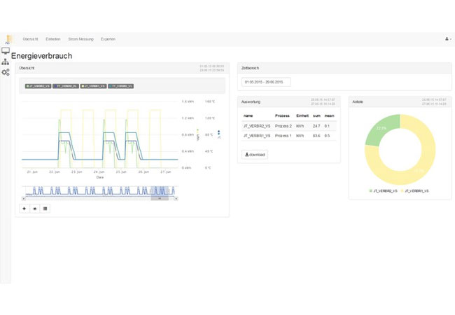 Die Web-basierte Datenvisualisierung der Energiemonitoring-Plattform MONDAS bietet eine Vielzahl von Darstellungsmöglichkeiten, die in einfacher Weise vom Nutzer konfiguriert und strukturiert werden können. ©Fraunhofer ISE