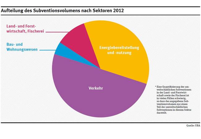 Aufteilung des Subventionsvolumens nach Sektoren / Quelle: Umweltbundesamt