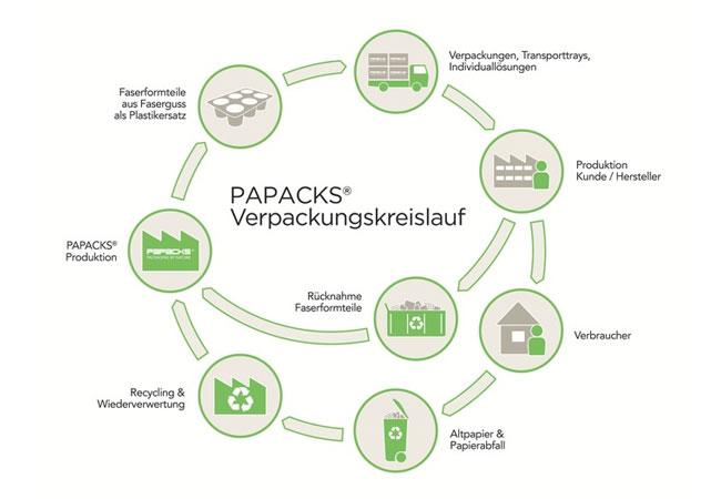 Verpackungen in Zukunft ohne Plastik - nominiert für den weltweit größten Umwelt- und Wirtschaftspreis. PAPACKS® schafft es mit natürlichen Rohstoffen, Plastik in Verpackungen zu ersetzen. Durch das PAPACKS® Kreislaufsystem entstehen für Kunden der PAPACKS® große wirtschaftliche Einsparungen und eine enorme Reduktion von Abfall. ...