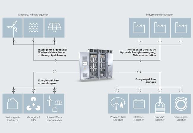 Bildunterschrift: Teil der Energiewende: Umrichter von Knorr-Bremse PowerTech als wichtiges Bindeglied zwischen Energiequellen, Verbrauchern und Energiespeicherlösungen.