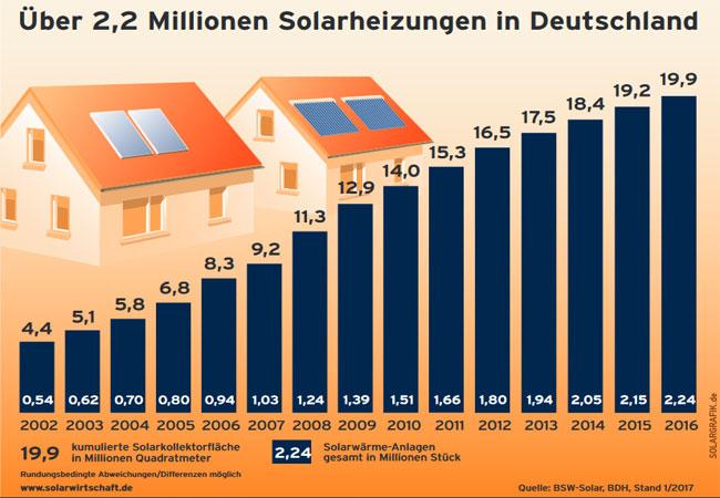 Die Zahl der Solarwärmeanlagen in Deutschland wächst weiter / Pressebild