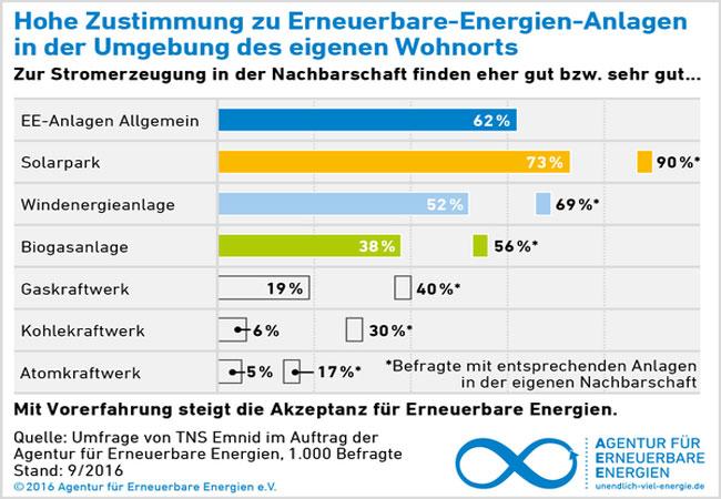 Grafik der Agentur für Erneuerbare Energien zur Akzeptanz von Solarparks