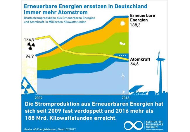 Erneuerbare Energien ersetzen immer mehr Atomstrom / Pressegrafik